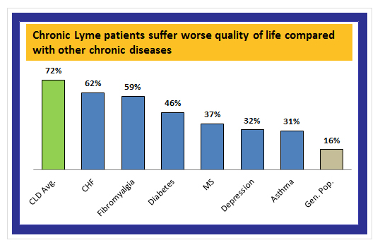 Graph courtesy of Lymedisease.org